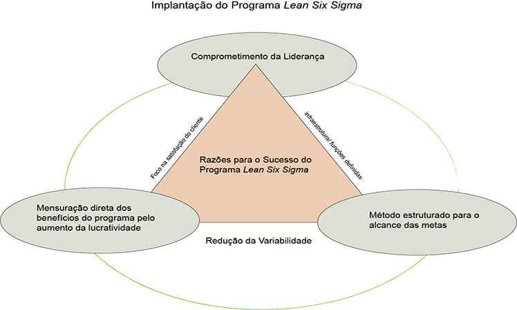Lean Six Sigma, implantação,Excelência Operacional, Inovação Tecnológica, produtividade, lean six sigma