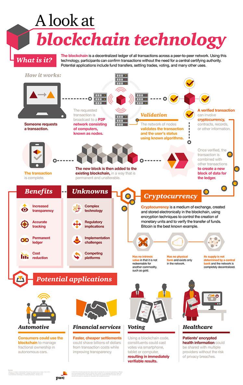 Como funciona o blockchain (fonte: PwC)