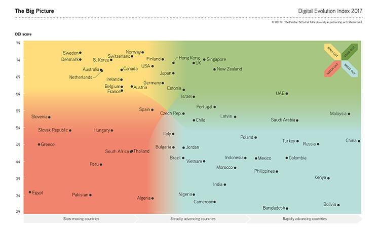 Índice de Evolução Digital aponta situação de 60 países