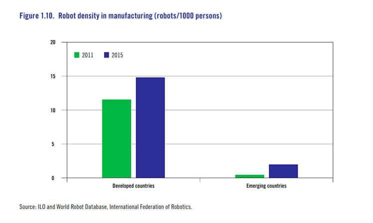 Robôs são mais comuns nos países desenvolvidos. Fonte: OIT