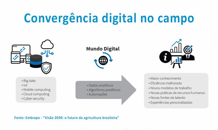 Futuro do agronegócio está atrelado à convergência digital