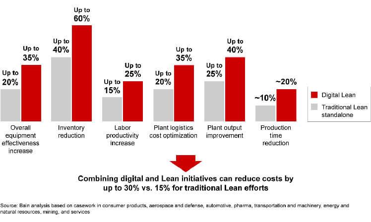 Lean Digital Transformation oferece mais resultados